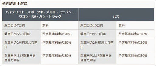 Toyota Rent a Car取消費用