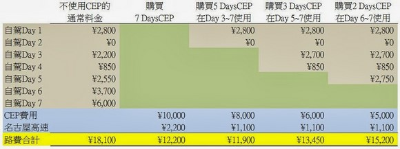 Central Nippon Expressway Pass費用比較