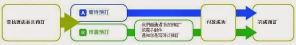 Travelnote訂房方式
