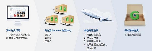 Global Gmarket_Combined Shipping