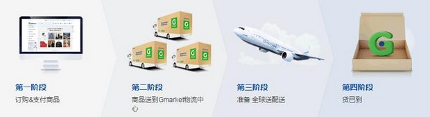 Global Gmarket_Flow