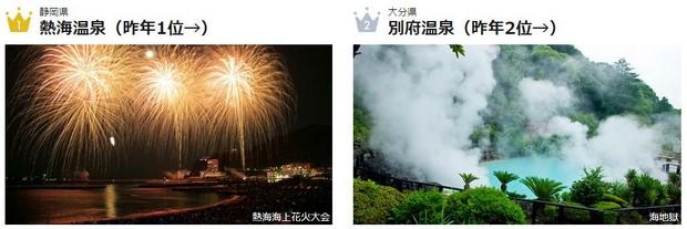 2016年日本人氣溫泉