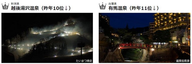 2016年日本人氣溫泉第13-14名