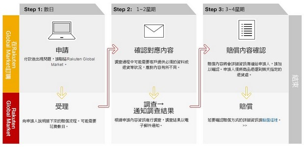 Rakuten Global Market Customer Protection Application Flow_Type1