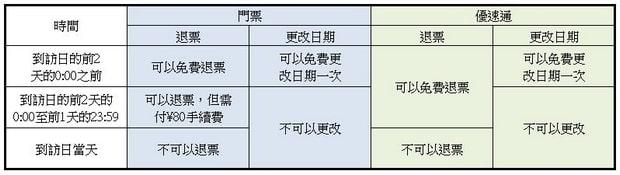 北京環球影城退票