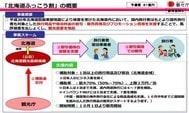 北海道政府推住宿費用補貼吸遊客,10月起遊北海道酒店3折!